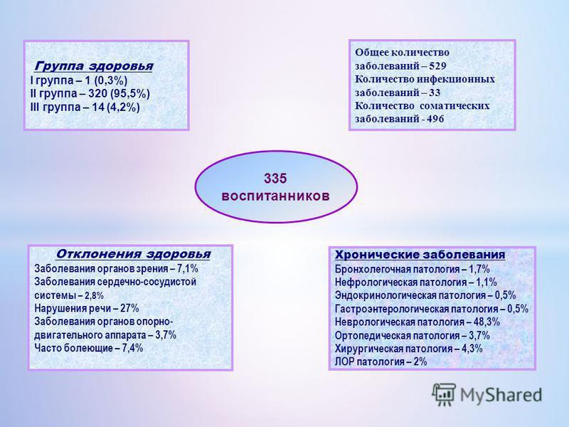 Группа здоровья I группа – 1 (0,3%) II группа – 320 (95,5%) III группа – 14 (4,2%) 335 воспитанников Общее количество заболеваний – 529 Количество инфекционных заболеваний – 33 Количество соматических заболеваний - 496 Отклонения здоровья Заболевания