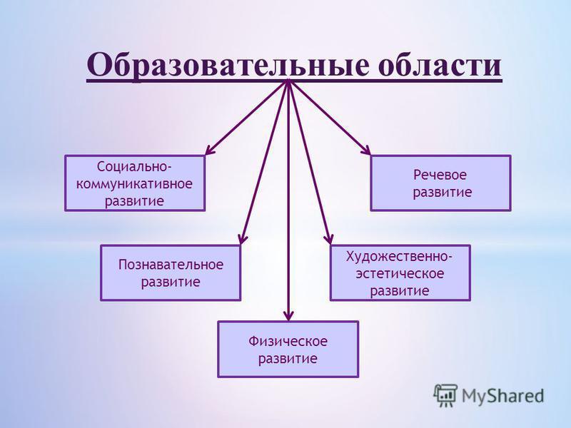 Образовательные области Социально- коммуникативное развитие Речевое развитие Художественно- эстетическое развитие Познавательное развитие Физическое развитие