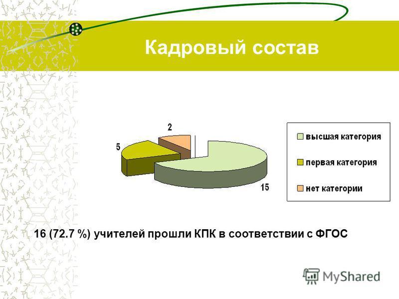 Кадровый состав 16 (72.7 %) учителей прошли КПК в соответствии с ФГОС