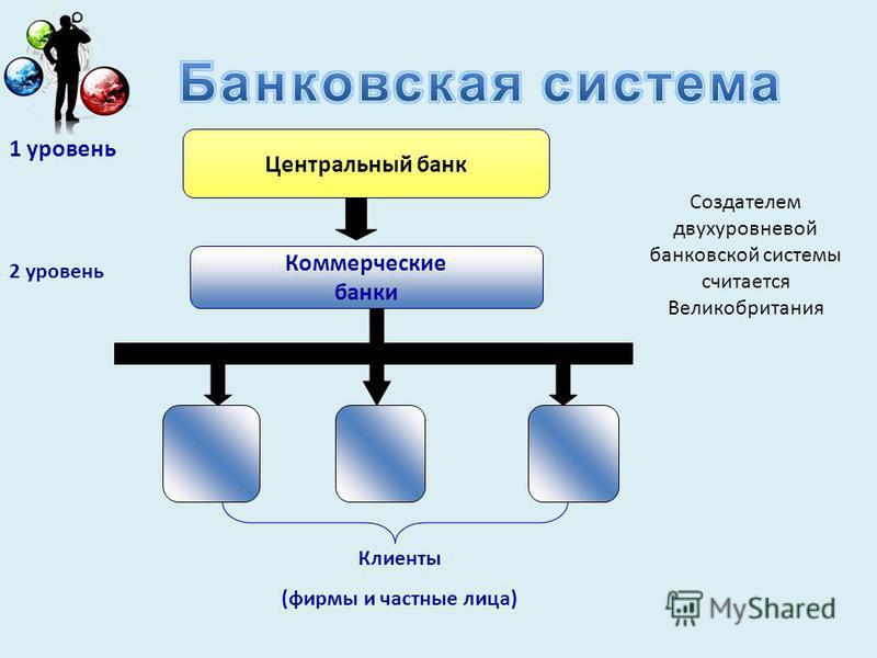 1 уровень Центральный банк Коммерческие банки Клиенты (фирмы и частные лица) 2 уровень Создателем двухуровневой банковской системы считается Великобритания