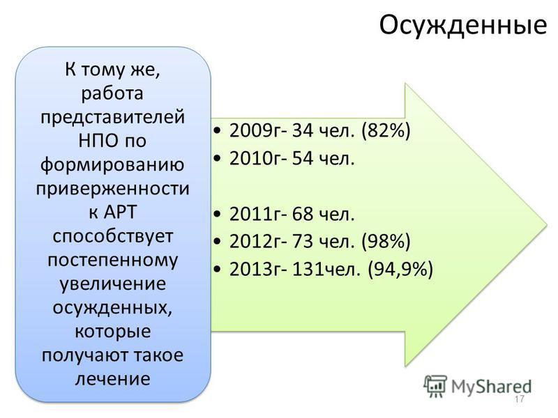 Осужденные 2009 г- 34 чел. (82%) 2010 г- 54 чел. 2011 г- 68 чел. 2012 г- 73 чел. (98%) 2013 г- 131 чел. (94,9%) К тому же, работа представителей НПО по формированию приверженности к АРТ способствует постепенному увеличение осужденных, которые получаю