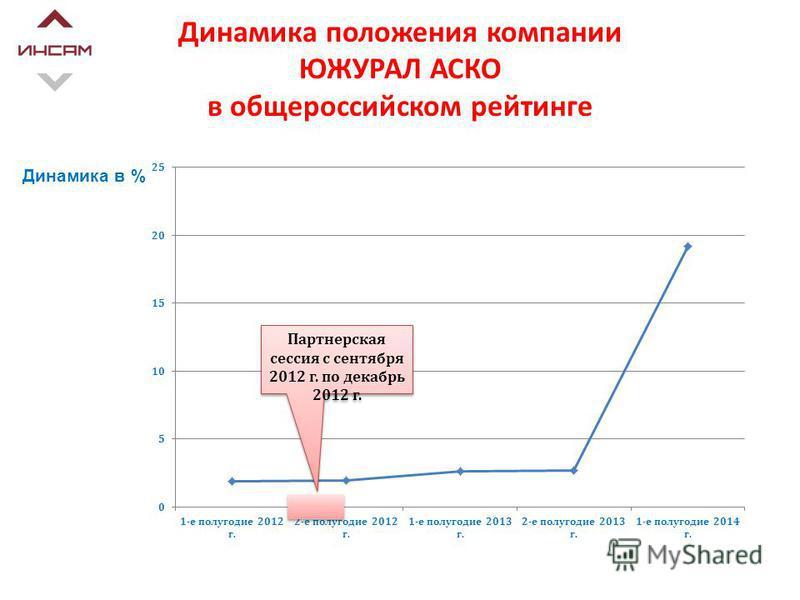 Динамика положения компании ЮЖУРАЛ АСКО в общероссийском рейтинге Динамика в % Партнерская сессия с сентября 2012 г. по декабрь 2012 г.