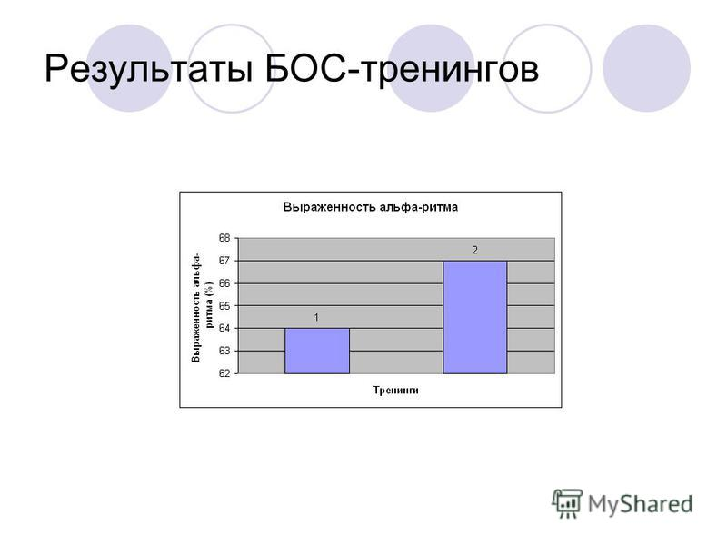 Результаты БОС-тренингов