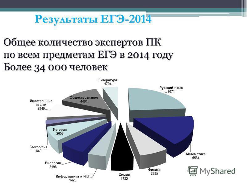 Результаты ЕГЭ-2014 Общее количество экспертов ПК по всем предметам ЕГЭ в 2014 году Более 34 000 человек