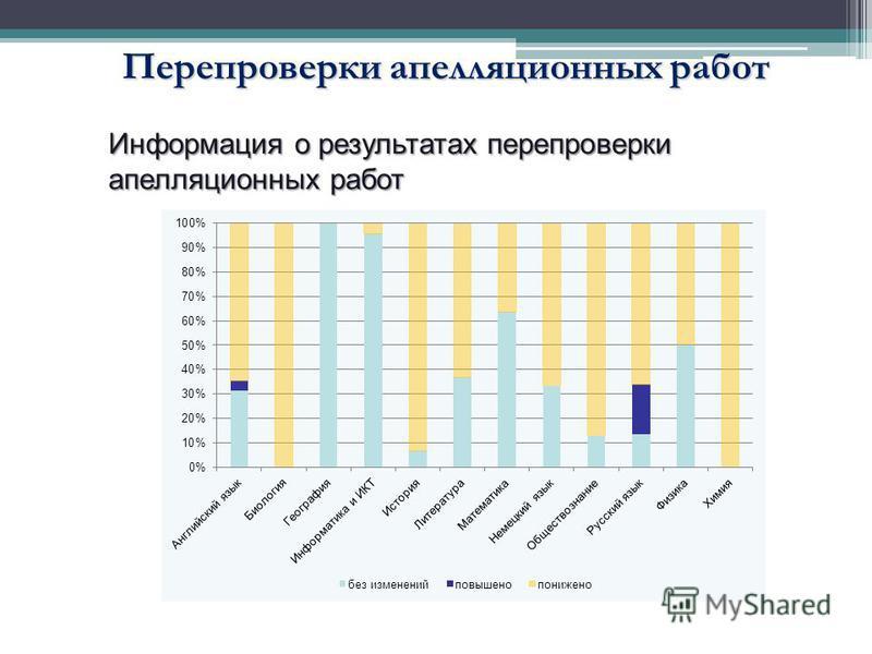 Перепроверки апелляционных работ Информация о результатах перепроверки апелляционных работ