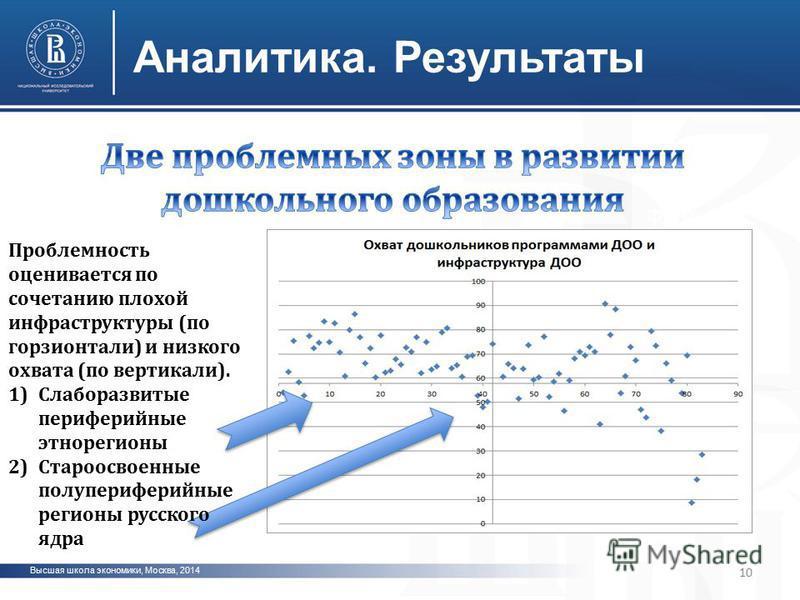 Высшая школа экономики, Москва, 2014 Аналитика. Результаты фото 10 Проблемность оценивается по сочетанию плохой инфраструктуры (по горизонтали) и низкого охвата (по вертикали). 1)Слаборазвитые периферийные это регионы 2)Староосвоенные полу периферийн