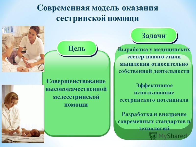 Современная модель оказания сестринской помощи Совершенствование высококачественной медсестринской помощи Цель Выработка у медицинских сестер нового стиля мышления относительно собственной деятельности Эффективное использование сестринского потенциал