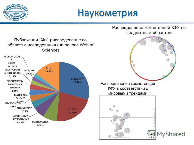 Наукометрия Публикации КФУ: распределение по областям исследования (на основе Web of Science) Распределение компетенций КФУ по предметным областям Распределение компетенций КФУ в соответствии с мировыми трендами