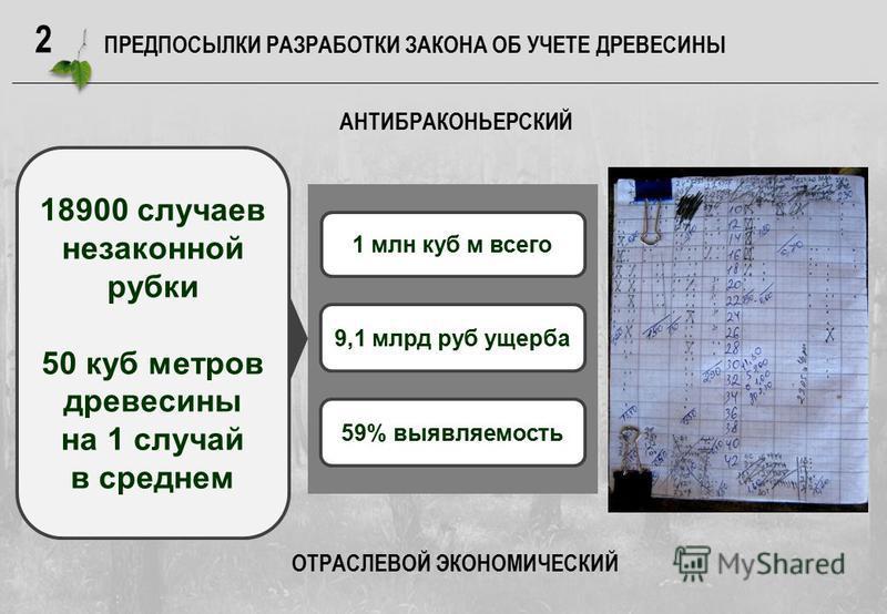 2 ПРЕДПОСЫЛКИ РАЗРАБОТКИ ЗАКОНА ОБ УЧЕТЕ ДРЕВЕСИНЫ 18900 случаев незаконной рубки 50 куб метров древесины на 1 случай в среднем 1 млн куб м всего 9,1 млрд руб ущерба 59% выявляемость АНТИБРАКОНЬЕРСКИЙ ОТРАСЛЕВОЙ ЭКОНОМИЧЕСКИЙ