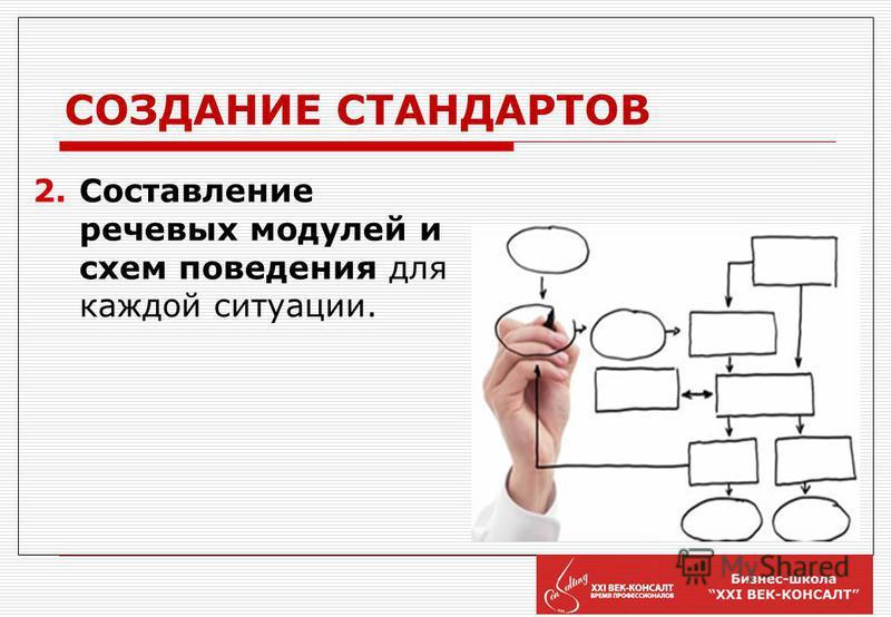 СОЗДАНИЕ СТАНДАРТОВ 1. Определение ключевых блоков, которые должны быть включены в «Стандарт работы специалиста колл-центра» Вашего интернет- магазина. Например: КАК ОТНОСИМСЯ к клиентам ЧТО ДЕЛАЕМ и ГОВОРИМ в стандартных ситуациях ЧТО ДЕЛАЕМ и ГОВОР