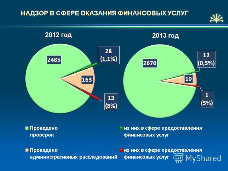 НАДЗОР В СФЕРЕ ОКАЗАНИЯ ФИНАНСОВЫХ УСЛУГ 2012 год 2013 год 28 (1,1%)