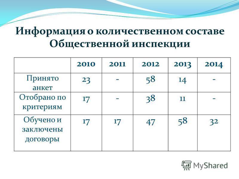 Информация о количественном составе Общественной инспекции 20102011201220132014 Принято анкет 23-5814- Отобрано по критериям 17-3811- Обучено и заключены договоры 17 475832