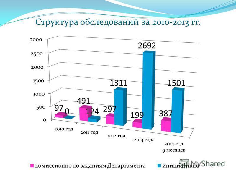 Структура обследований за 2010-2013 гг.