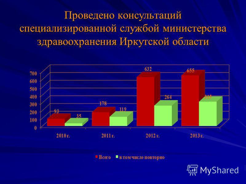 Проведено консультаций специализированной службой министерства здравоохранения Иркутской области