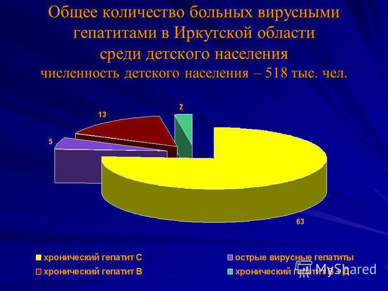 Общее количество больных вирусными гепатитами в Иркутской области среди детского населения численность детского населения – 518 тыс. чел.