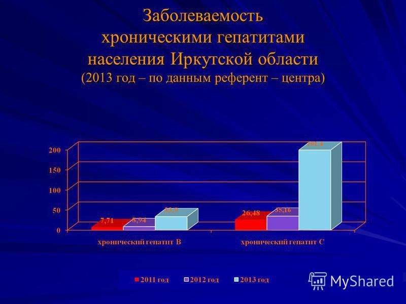 Заболеваемость хроническими гепатитами населения Иркутской области (2013 год – по данным референт – центра)