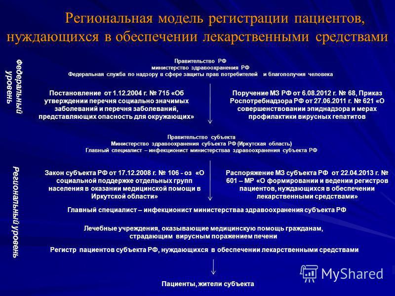 Региональная модель регистрации пациентов, нуждающихся в обеспечении лекарственными средствами Региональная модель регистрации пациентов, нуждающихся в обеспечении лекарственными средствами Правительство РФ министерство здравоохранения РФ Федеральная