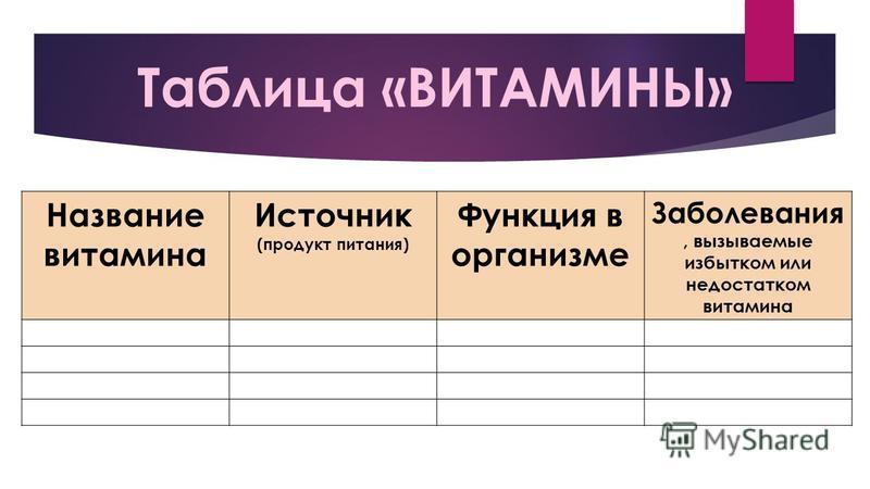 Таблица «ВИТАМИНЫ» Название витамина Источник (продукт питания) Функция в организме Заболевания, вызываемые избытком или недостатком витамина