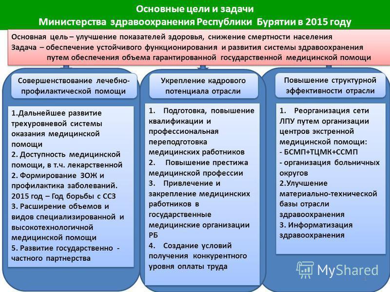 1 Основные цели и задачи Министерства здравоохранения Республики Бурятии в 2015 году Совершенствование лечебно- профилактической помощи Укрепление кадрового потенциала отрасли Повышение структурной эффективности отрасли Основная цель – улучшение пока