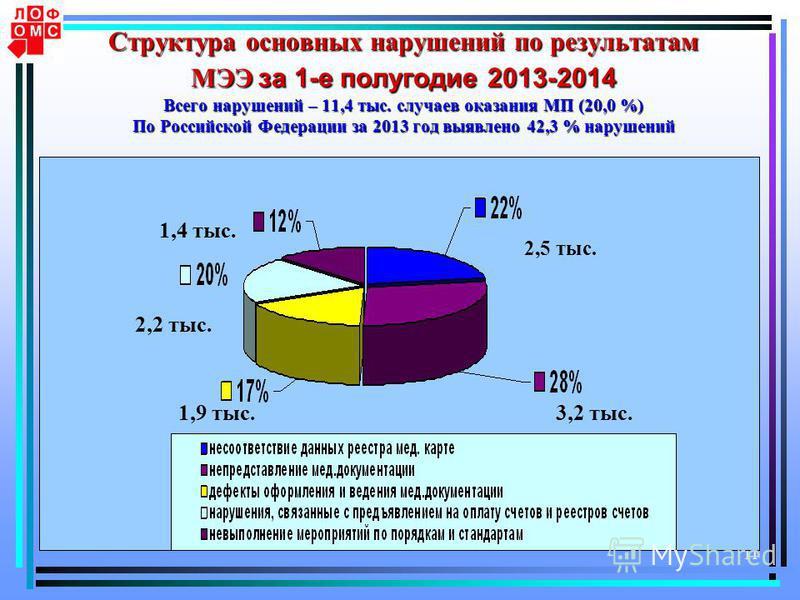 11 Структура основных нарушений по результатам МЭЭ за 1-е полугодие 2013-2014 Всего нарушений – 11,4 тыс. случаев оказания МП (20,0 %) По Российской Федерации за 2013 год выявлено 42,3 % нарушений 3,2 тыс. 2,5 тыс. 1,4 тыс. 2,2 тыс. 1,9 тыс.