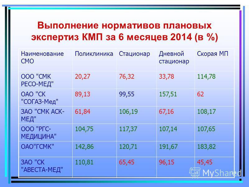 13 Выполнение нормативов плановых экспертиз КМП за 6 месяцев 2014 (в %) Наименование СМО Поликлиника СтационарДневной стационар Скорая МП ООО