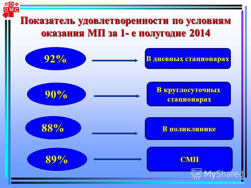 17 Показатель удовлетворенности по условиям оказания МП за 1- е полугодие 2014 92% 90% В дневных стационарах В круглосуточных стационарах стационарах 88% В поликлинике 89% СМП
