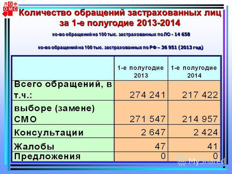 4 Количество обращений застрахованных лиц за 1-е полугодие 2013-2014 ко-во обращений на 100 тыс. застрахованных по ЛО - 14 658 ко-во обращений на 100 тыс. застрахованных по РФ – 36 951 (2013 год)