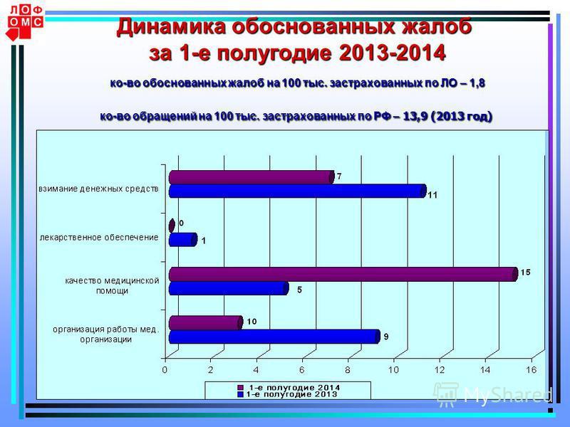 5 Динамика обоснованных жалоб за 1-е полугодие 2013-2014 ко-во обоснованных жалоб на 100 тыс. застрахованных по ЛО – 1,8 ко-во обращений на 100 тыс. застрахованных по РФ – 13,9 (2013 год)