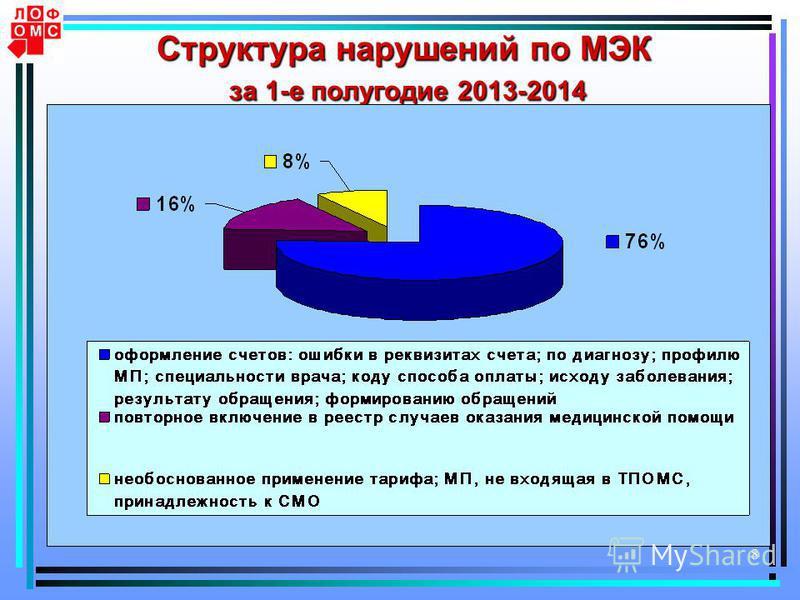 8 Структура нарушений по МЭК за 1-е полугодие 2013-2014