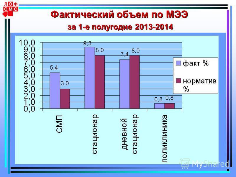9 Фактический объем по МЭЭ за 1-е полугодие 2013-2014
