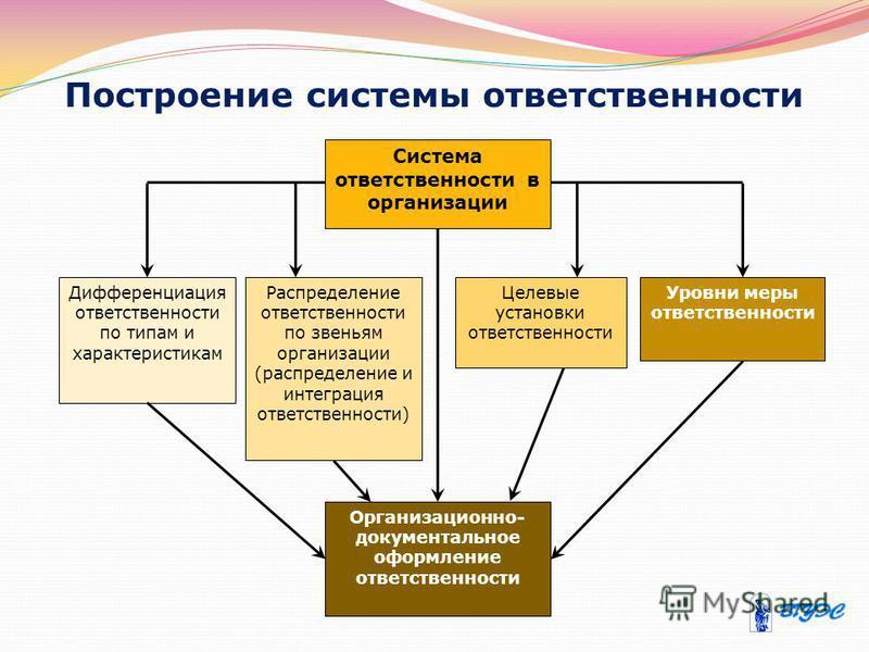 Построение системы ответственности Дифференциация ответственности по типам и характеристикам Распределение ответственности по звеньям организации (распределение и интеграция ответственности) Целевые установки ответственности Уровни меры ответственнос