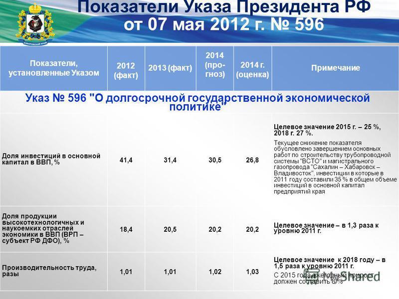 Показатели Указа Президента РФ от 07 мая 2012 г. 596 Показатели, установленные Указом 2012 (факт) 2013 (факт) 2014 (прогноз) 2014 г. (оценка) Примечание Доля инвестиций в основной капитал в ВВП, % 41,431,430,526,8 Целевое значение 2015 г. – 25 %, 201