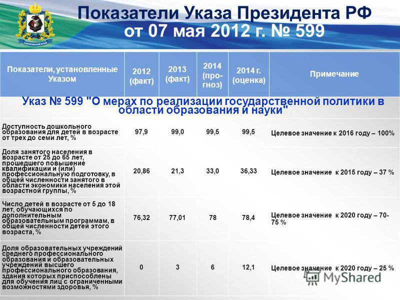 Показатели Указа Президента РФ от 07 мая 2012 г. 599 Показатели, установленные Указом 2012 (факт) 2013 (факт) 2014 (прогноз) 2014 г. (оценка) Примечание Доступность дошкольного образования для детей в возрасте от трех до семи лет, % 97,999,099,5 Целе