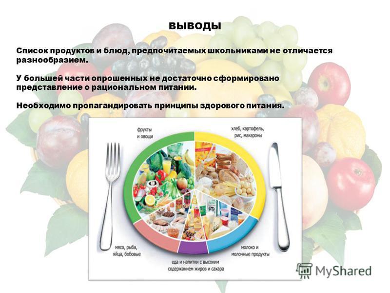 ВЫВОДЫ Список продуктов и блюд, предпочитаемых школьниками не отличается разнообразием. У большей части опрошенных не достаточно сформировано представление о рациональном питании. Необходимо пропагандировать принципы здорового питания.