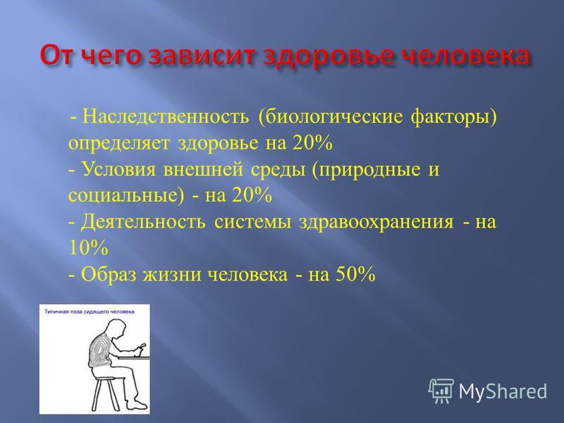 - Наследственность ( биологические факторы ) определяет здоровье на 20% - Условия внешней среды ( природные и социальные ) - на 20% - Деятельность системы здравоохранения - на 10% - Образ жизни человека - на 50%