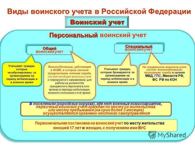 Ст.5. Ст.5. Функционирование системы воинского учета обеспечивается Министерством обороны Российской Федерации, Министерством внутренних дел Российской Федерации, Службой внешней разведки Российской Федерации, Федеральной службой безопасности Российс