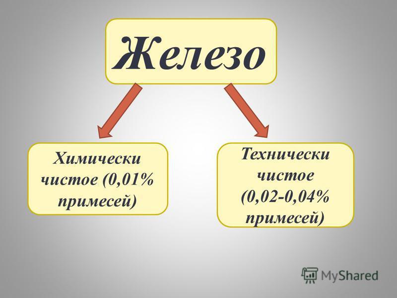 Железо Химически чистое (0,01% примесей) Технически чистое (0,02-0,04% примесей)