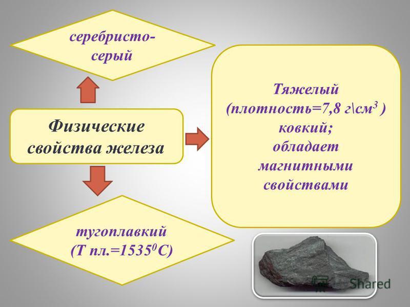 Физические свойства железа серебристо- серый тугоплавкий (Т пл.=1535 0 C) Тяжелый (плотность=7,8 г\см 3 ) ковкий; обладает магнитными свойствами