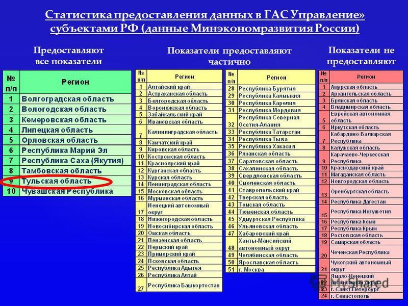 Статистика предоставления данных в ГАС Управление» субъектами РФ (данные Минэкономразвития России) Предоставляют все показатели Показатели предоставляют частично Показатели не предоставляют