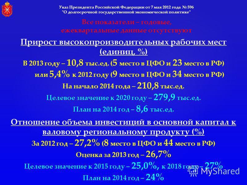 Указ Президента Российской Федерации от 7 мая 2012 года 596