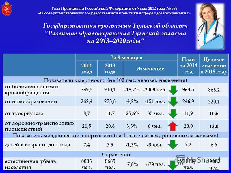 За 9 месяцев План на 2014 год Целевое значение к 2018 году 2014 года 2013 года Изменение Показатели смертности (на 100 тыс. человек населения) от болезней системы кровообращения 739,5910,1-18,7%-2009 чел. 963,5863,2 от новообразований 262,4273,8-4,2%