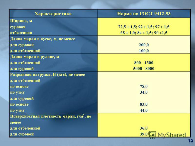 Характеристика Норма по ГОСТ 9412-93 Ширина, м суровая отбеленная 72,5 ± 1,5; 92 ± 1,5; 97 ± 1,5 68 ± 1,0; 84 ± 1,5; 90 ±1,5 Длина марли в куске, м, не менее для суровой для отбеленной 200,0 100,0 Длина марли в рулоне, м для отбеленной для суровой 80