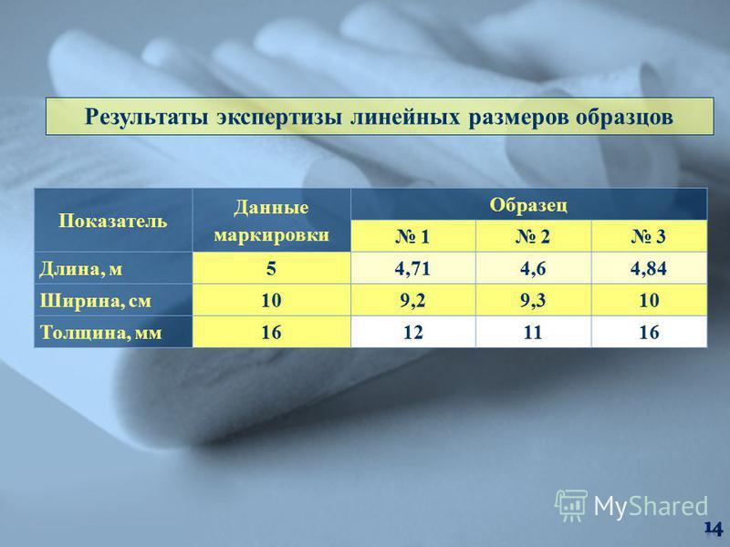 Результаты экспертизы линейных размеров образцов Показатель Данные маркировки Образец 1 2 3 Длина, м 54,714,64,84 Ширина, см 109,29,310 Толщина, мм 16121116