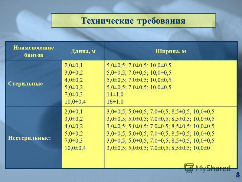 Наименование бинтов Длина, м Ширина, м Стерильные 2,0±0,1 3,0±0,2 4,0±0,2 5,0±0,2 7,0±0,3 10,0±0,4 5,0±0,5; 7.0±0,5; 10,0±0,5 14±1,0 16±1.0 Нестерильные: 2,0±0,1 3,0±0,2 4,0±0,2 5,0±0,2 7,0±0,3 10,0±0,4 3,0±0,5; 5,0±0,5; 7.0±0,5; 8,5±0,5; 10,0±0,5 3,