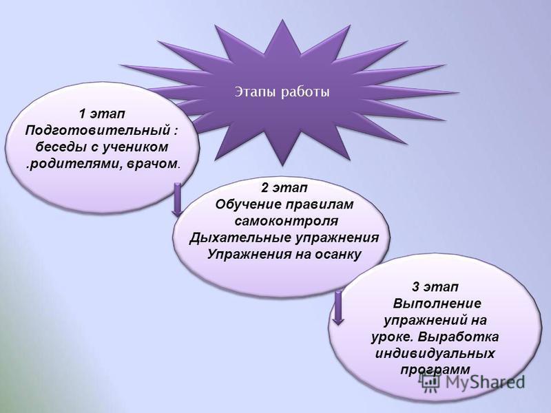 Этапы работы 3 этап Выполнение упражнений на уроке. Выработка индивидуальных программ 1 этап Подготовительный : беседы с учеником.родителями, врачом. 2 этап Обучение правилам самоконтроля Дыхательные упражнения Упражнения на осанку