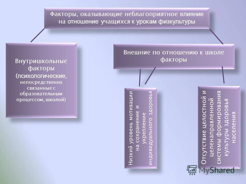 Факторы, оказывающие неблагоприятное влияние на отношение учащихся к урокам физкультуры Внутришкольные факторы ( психологические, непосредственно связанные с образовательным процессом, школой) Внешние по отношению к школе факторы