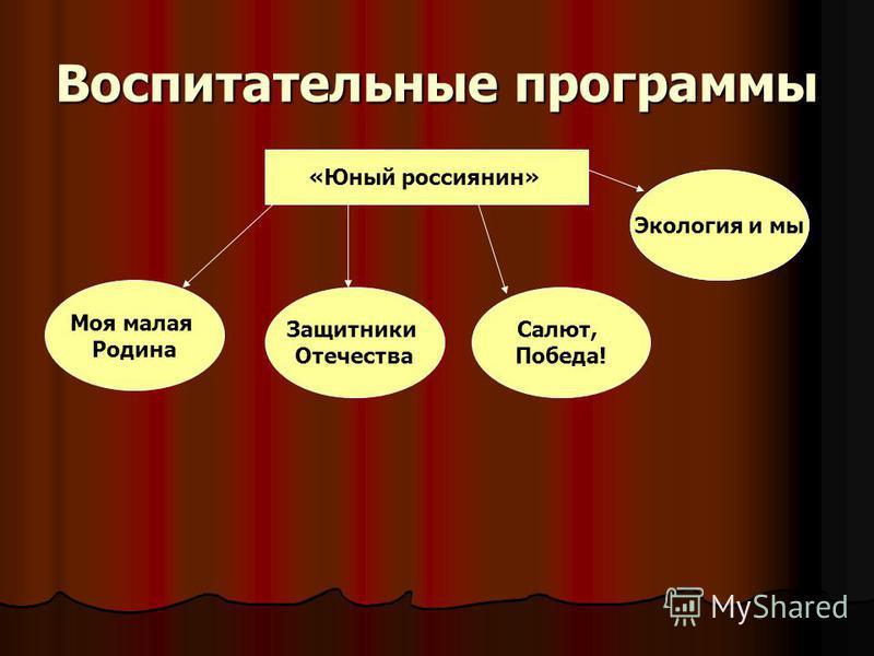 Воспитательные программы «Юный россиянин» Моя малая Родина Защитники Отечества Салют, Победа! Экология и мы