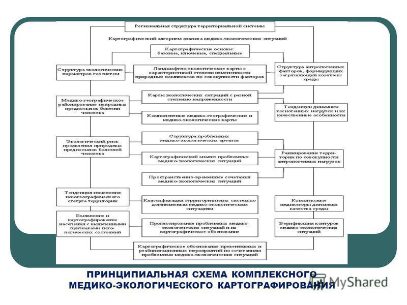 ПРИНЦИПИАЛЬНАЯ СХЕМА КОМПЛЕКСНОГО МЕДИКО-ЭКОЛОГИЧЕСКОГО КАРТОГРАФИРОВАНИЯ