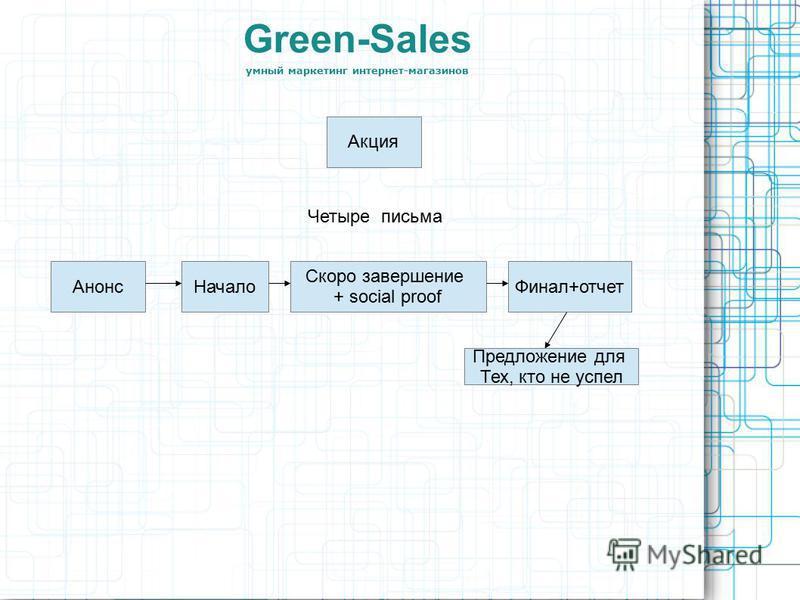 Green-Sales умный маркетинг интернет-магазинов Акция Четыре письма Анонс Начало Скоро завершение + social proof Финал+отчет Предложение для Тех, кто не успел