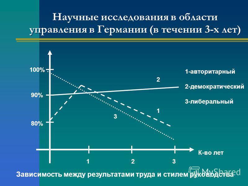 Научные исследования в области управления в Германии (в течении 3-х лет) 123 К-во лет 1-авторитарный 2-демократический 3-либеральный 1 3 2 Зависимость между результатами труда и стилем руководства 80% 90% 100%